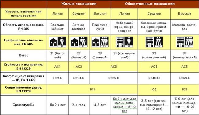 таблица классов ламинированной доски