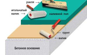 instrumenty_dlya_ustroystva_nalivnogo_pola
