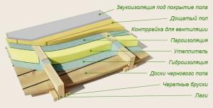 gidroizol-polov