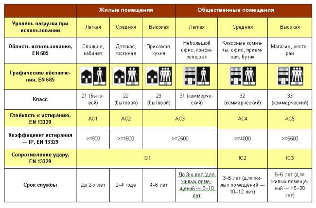 Таблица классов линолеума