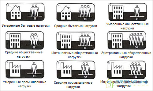 Классы линолеумов