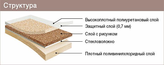 Структура слоев линолеума